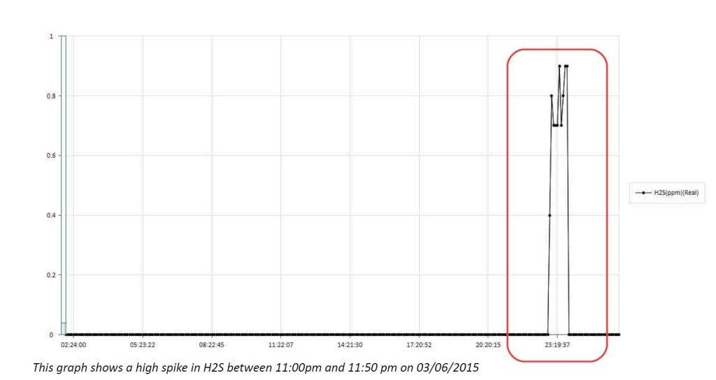 H2S-data-graph-1024x544